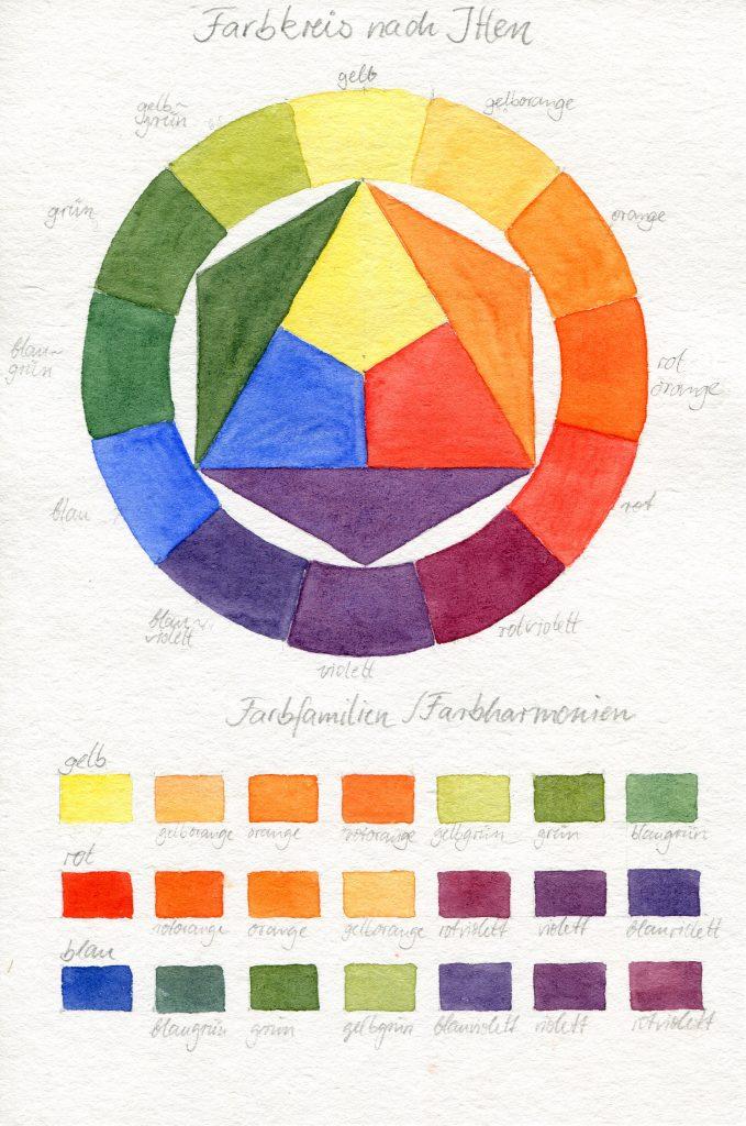 Farbkreis nach Itten, Farbfamilien, Farbharmonien, Arbeitsblatt Farbenlehre