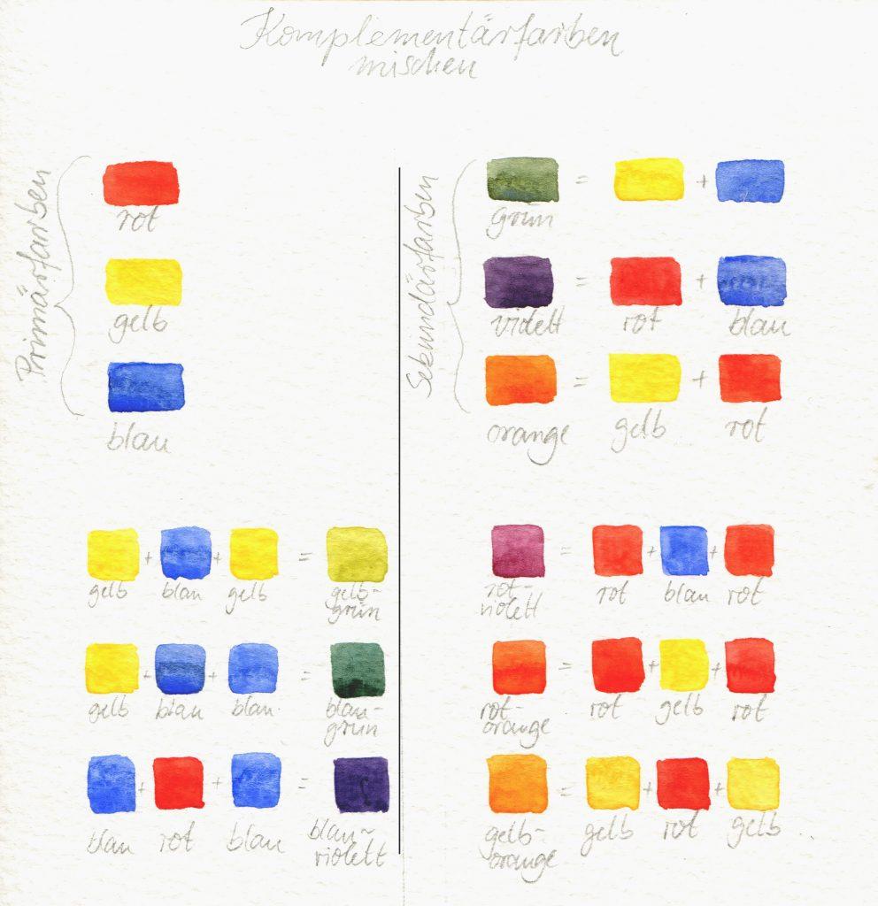 Komplementärfarben mischen, Arbeitsblatt Farbenlehre
