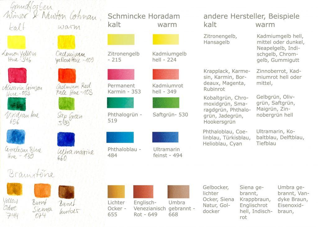 Grundfarben Set, Aquarell, Winsor & Newton, Schmincke Horadam, verschiedene Hersteller